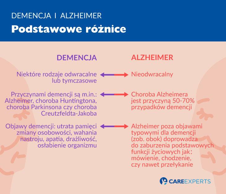 alzheimer objawy - demencja ialzheimer roznice