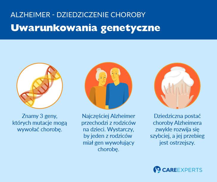 Alzheimer dziedziczenie - uwarunkowania genetyczne