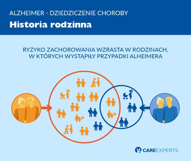 Alzheimer dziedziczenie - historia rodzinna