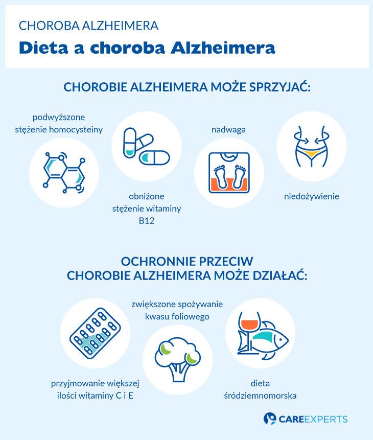 Alzheimer przyczyny choroby - dieta achoroba