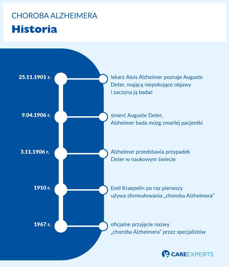 Alzheimer przyczyny choroby - historia