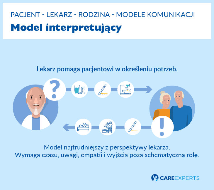 hospicjum - model interpretujacy