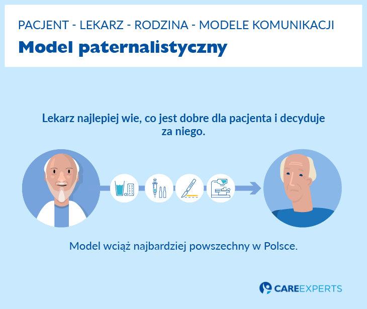 hospicjum - model paternalistyczny