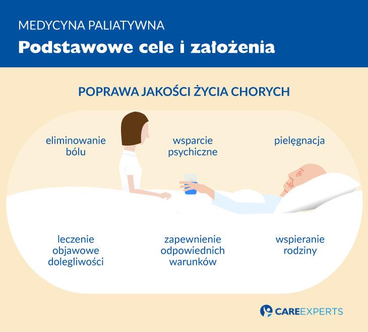 Medycyna paliatywna - cele izalozenia