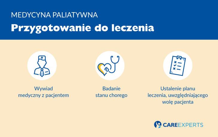 Medycyna paliatywna - przygotowanie doleczenie