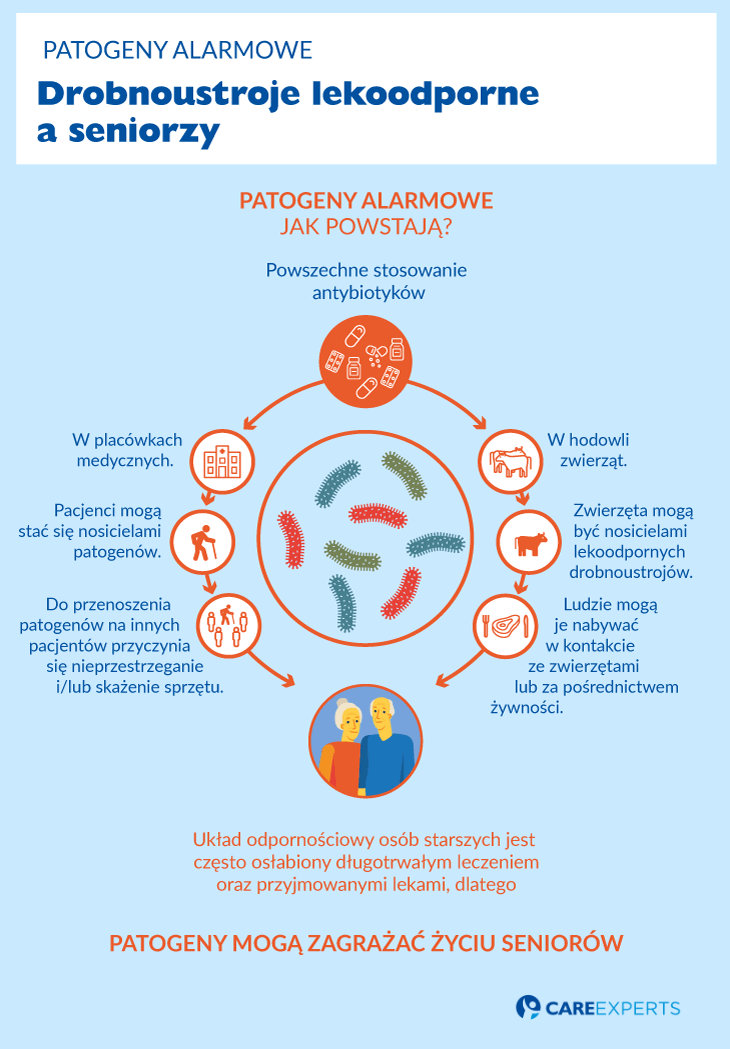 patogeny alarmowe - drobnoustroje lekoodporne