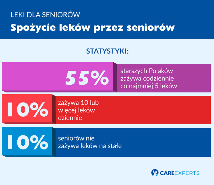 leki dla seniorów - spozycie lekow przezseniorow