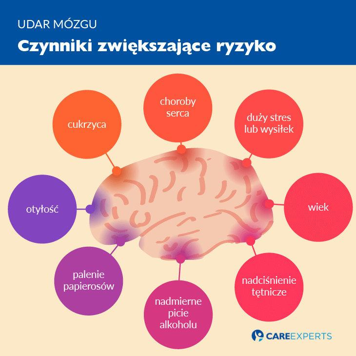 udar mózgu objawy - czynniki zwiekszajace ryzyko