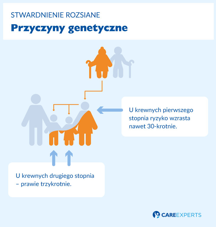stwardnienie rozsiane przyczyny genetyczne