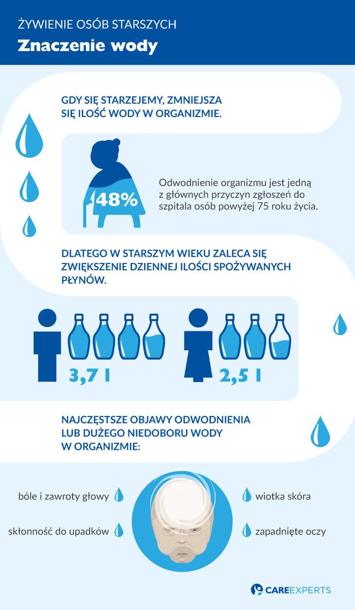 zywienie osob starszych znaczenie wody