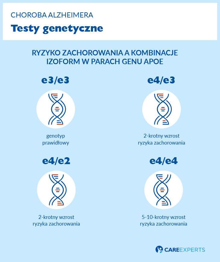 Alzheimer test genetyczny