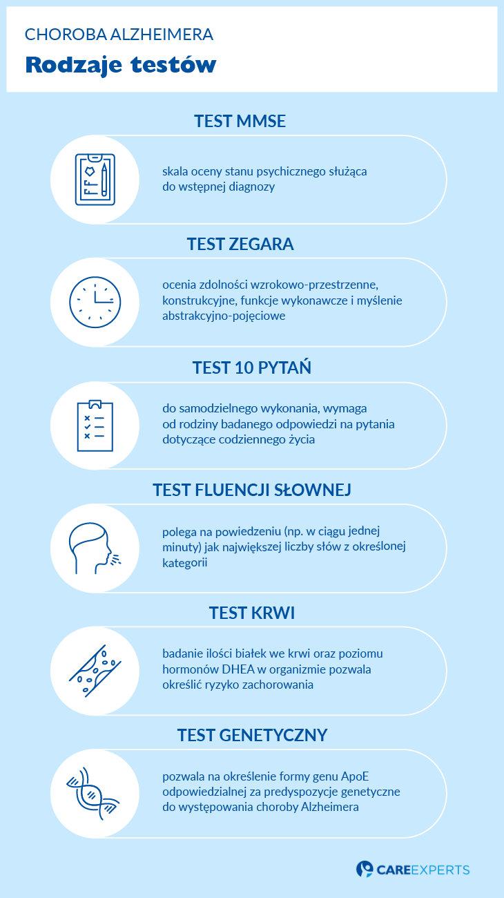 Alzheimer test rodzaje testow