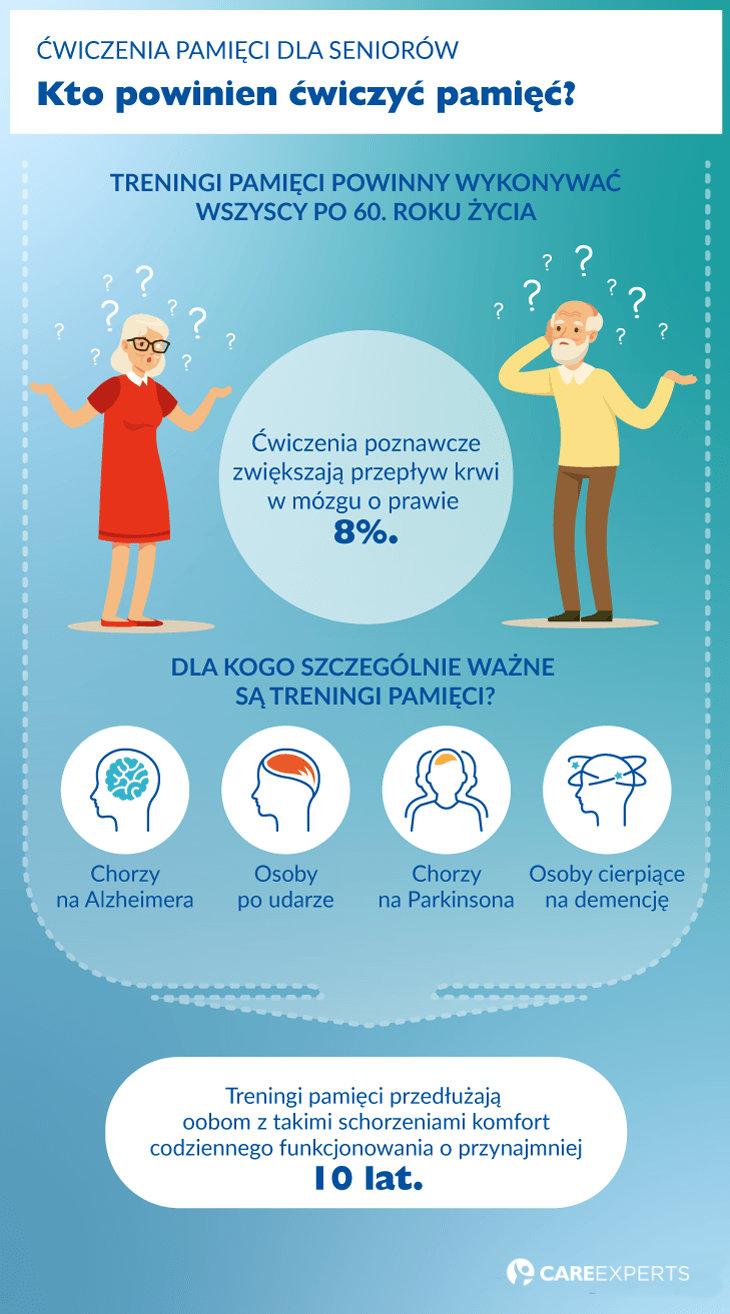 ćwiczenia pamięci dla seniorów - dla kogo