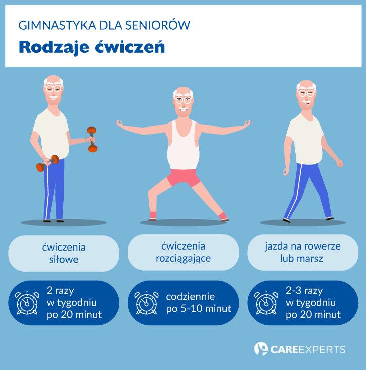 gimnastyka dla seniorow - rodzaje cwiczen