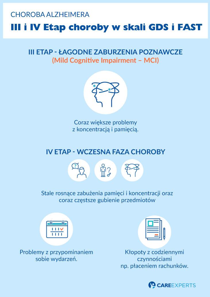 choroba alzheimera - etapy 3 i4