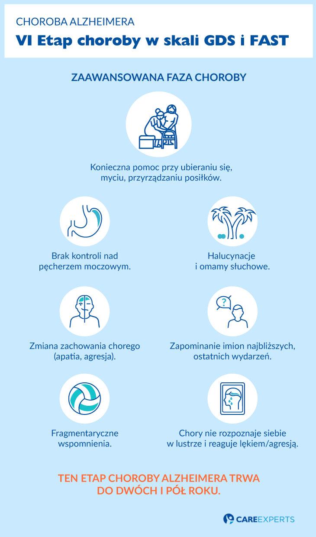 Choroba Alzheimera - etap 6
