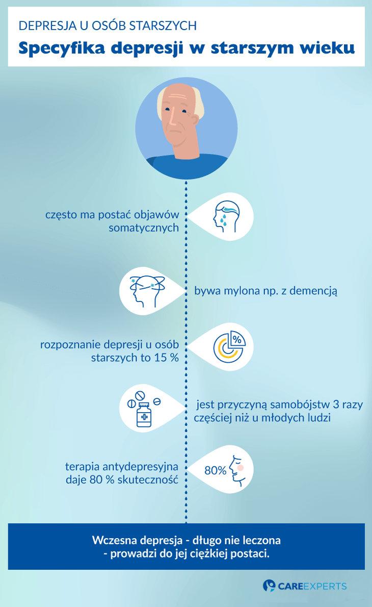 depresja uosob starszych - specyfika
