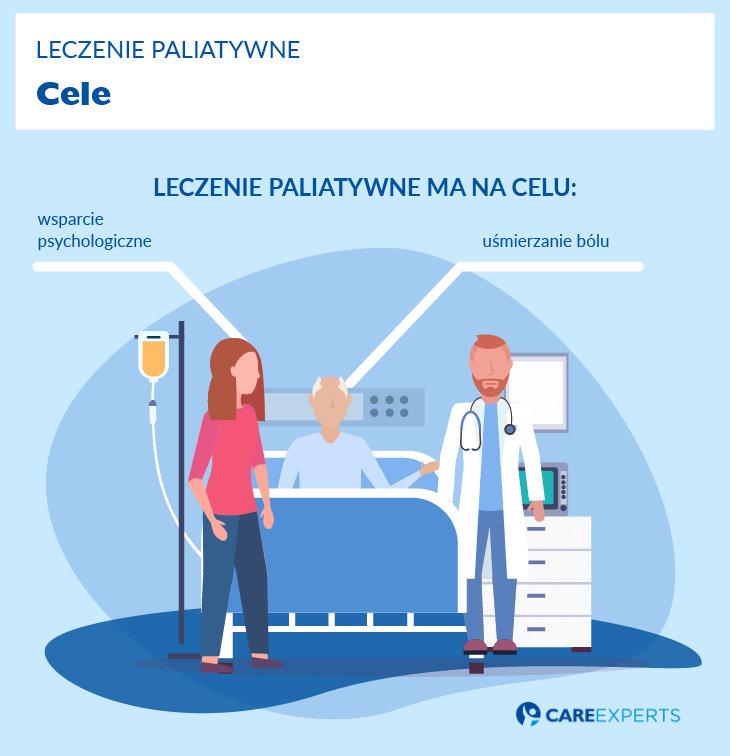 leczenie paliatywne cele
