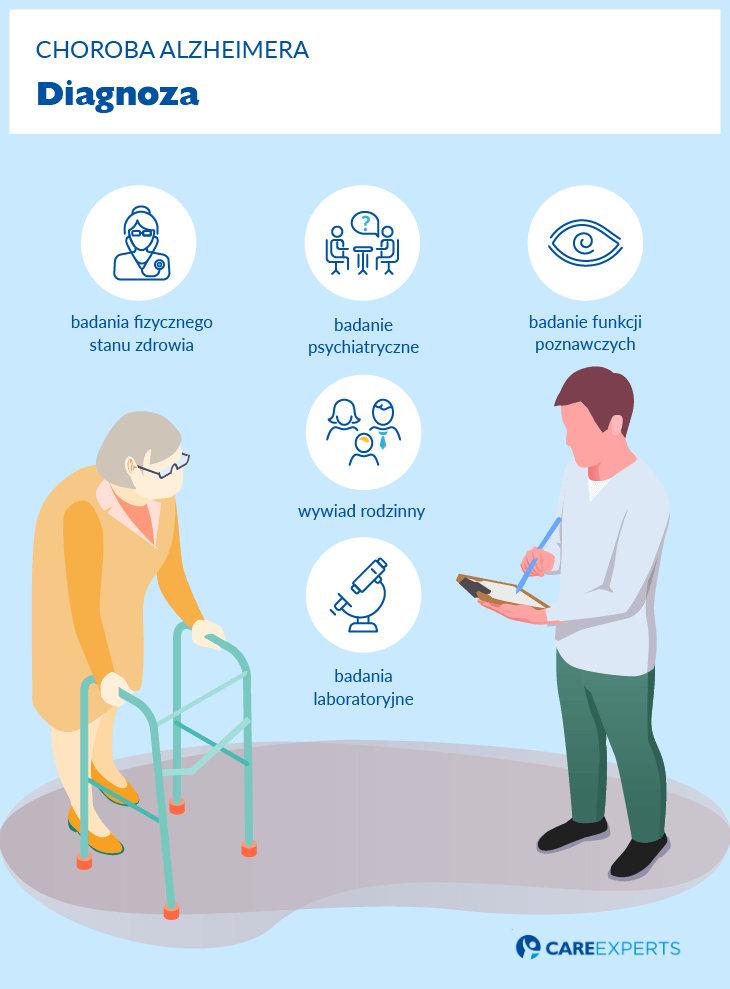 choroba Alzheimera plan opieki diagnoza