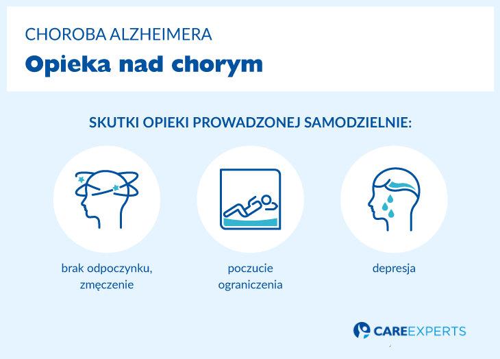 Alzheimer gdzie szukac pomocy skutki opieki wlasnej