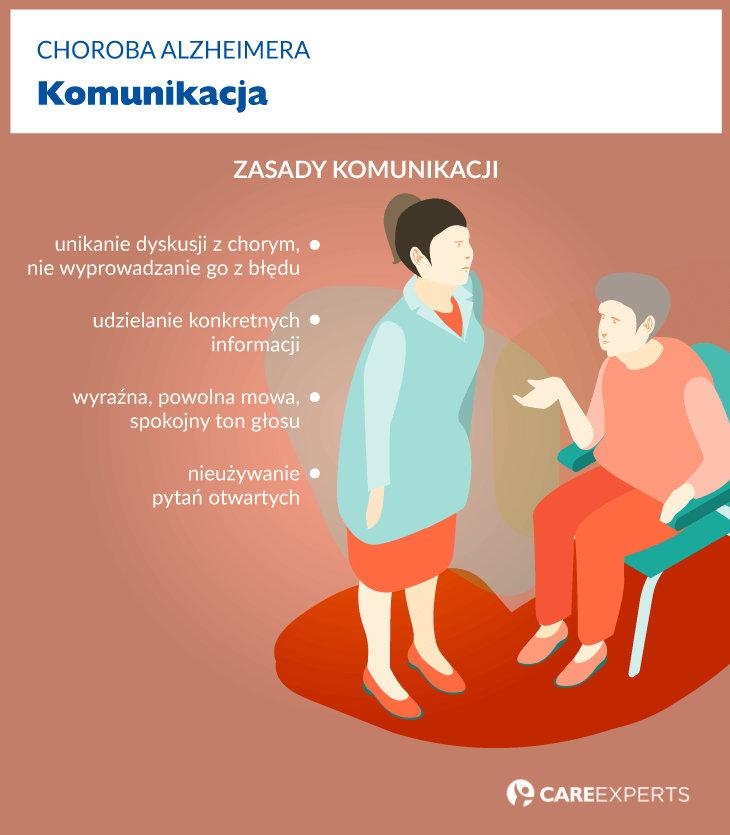 Opieka nadchorym naalzheimera - komunikacja