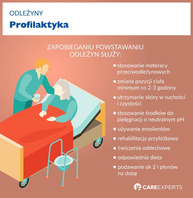 odlezyny - profilaktyka