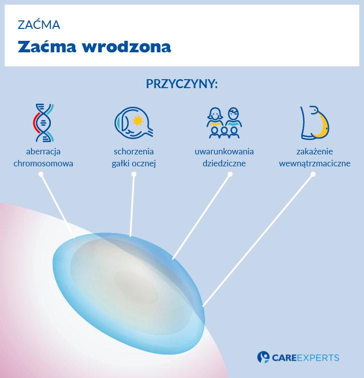 Zacma wrodzona - przyczyny