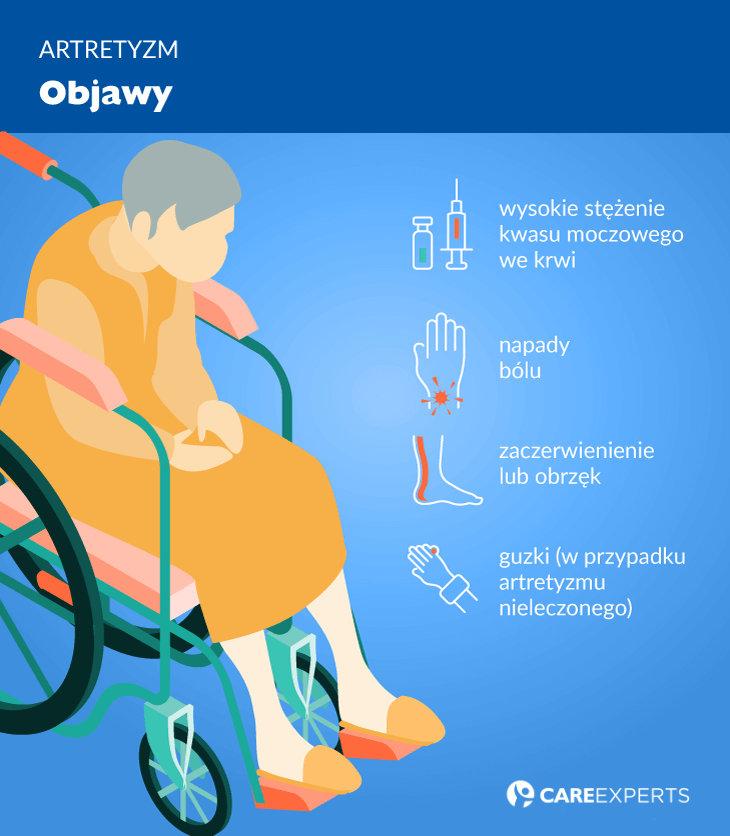 Objawy artretyzmu