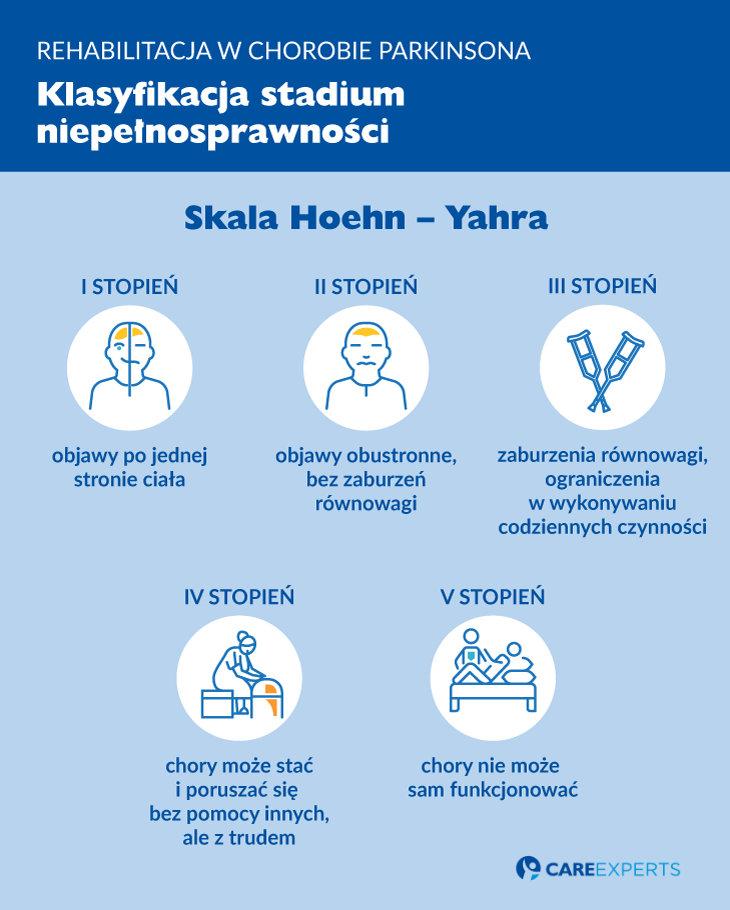 choroba parkinsona - rehabilitacja klasyfikacja niepełnosprawności