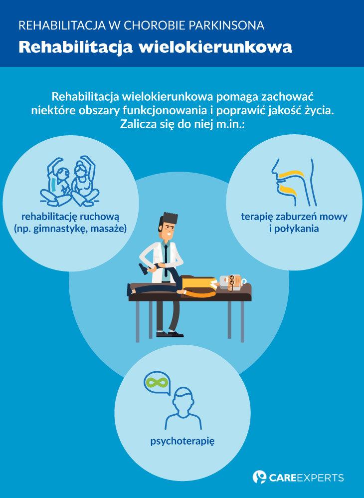 choroba parkinsona - rehabilitacja wielokierunkowa