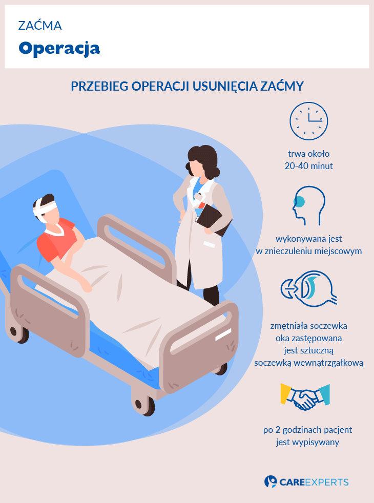 operacja zacmy - przebieg