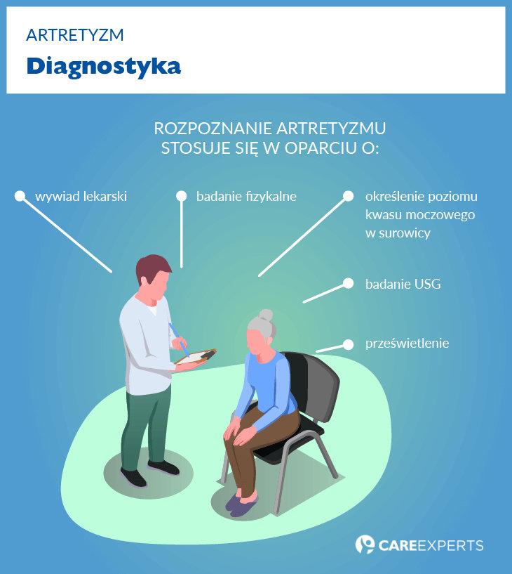 artretyzm diagnostyka