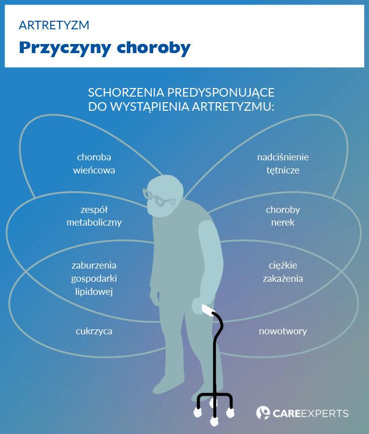 artretyzm - przyczyny choroby