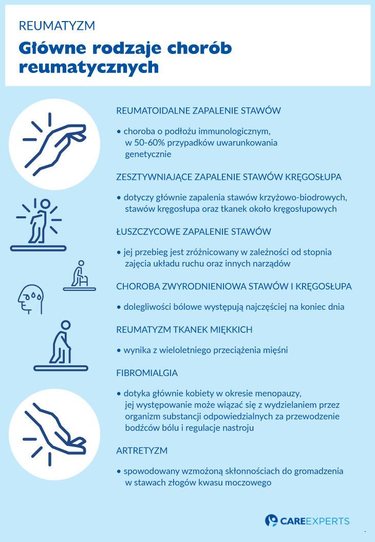Reumatyzm - glowne rodzaje chorob