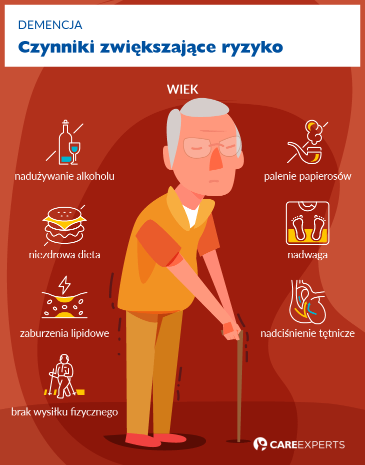 Demencja objawy - czynniki ryzyka