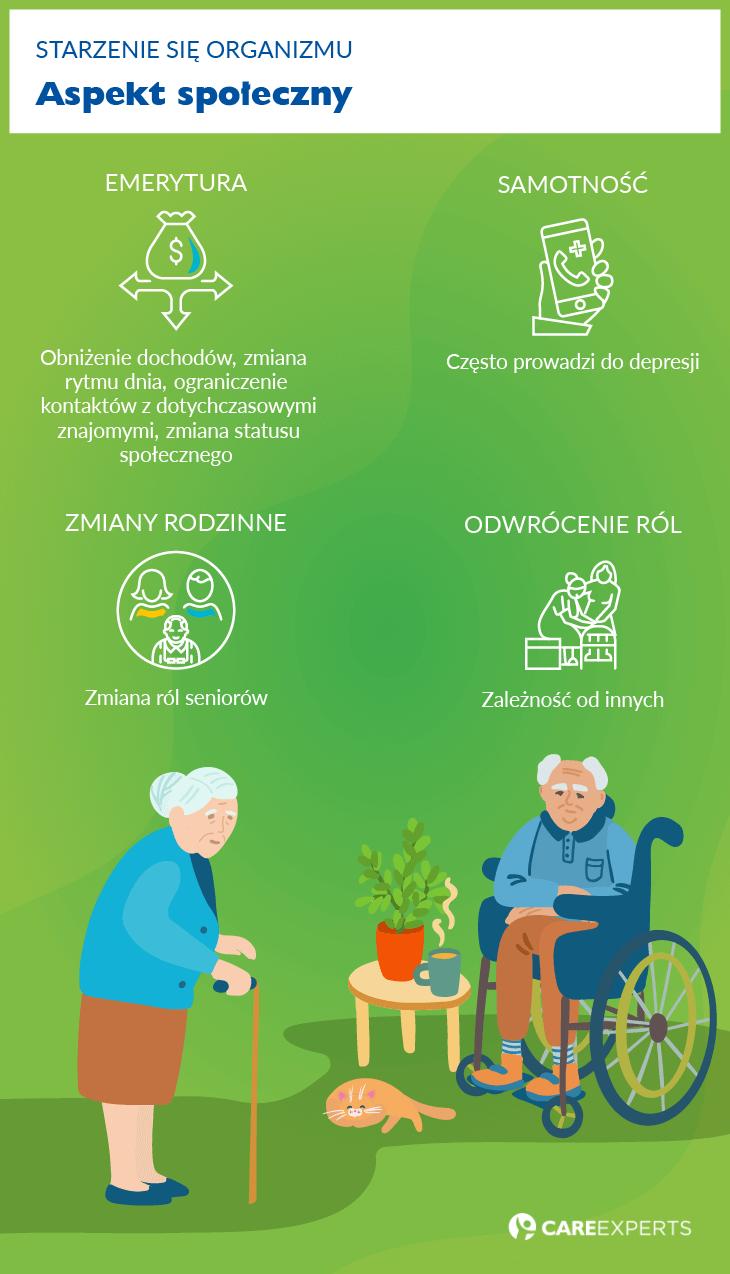Starzenie się organizmu - Aspekt społeczny